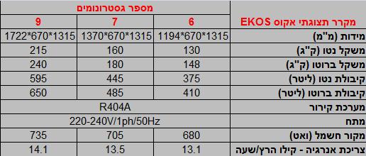 מפרט טכני - מקפיא ויטרינה Ekos